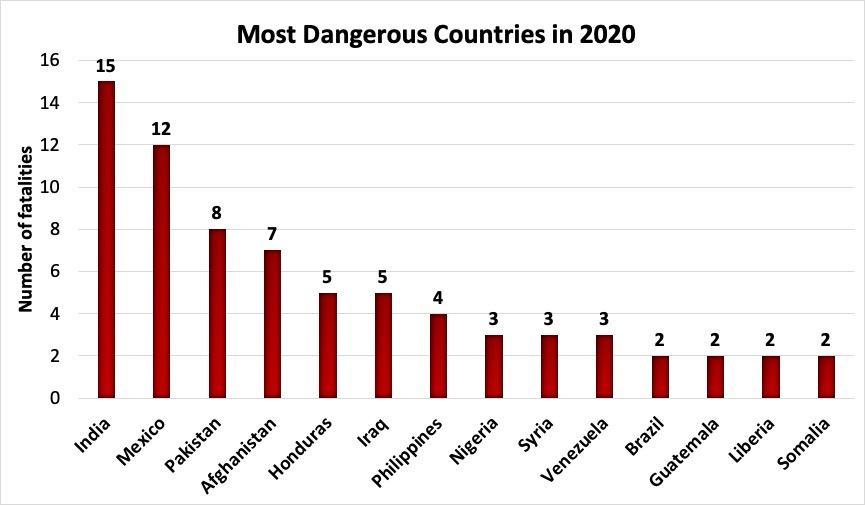 image-10920749-2020_most_dangerous_bis2-e4da3.jpg?1609276704905